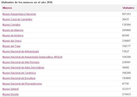 Estadística de visitantes de los Museos Estatales.
