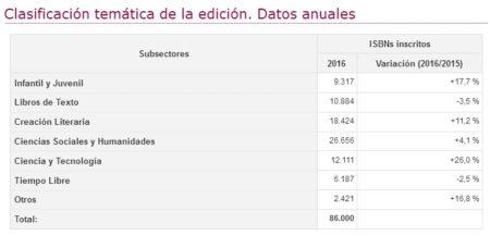 Estadística general.