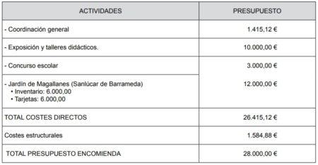 Presupuesto de actividades.