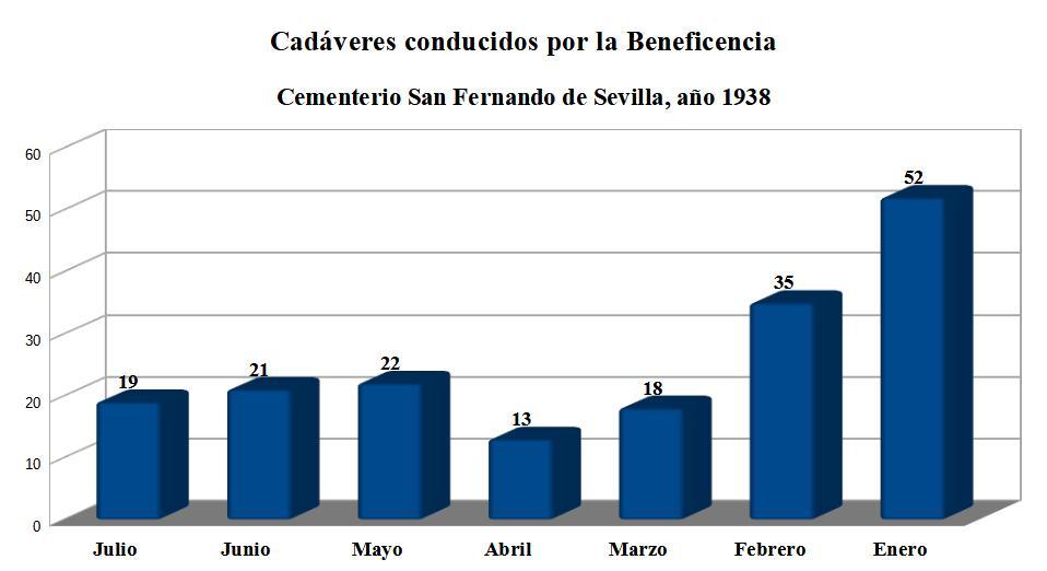 Cadáveres recogidos por la Beneficencia y enterrados en el cementerio de San Fernando en 1938 (con datos expuestos en orden cronológico inverso).